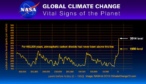 CLIMATE CHANGE 12 * Latest News, Views, Facts, Resources, Data ...