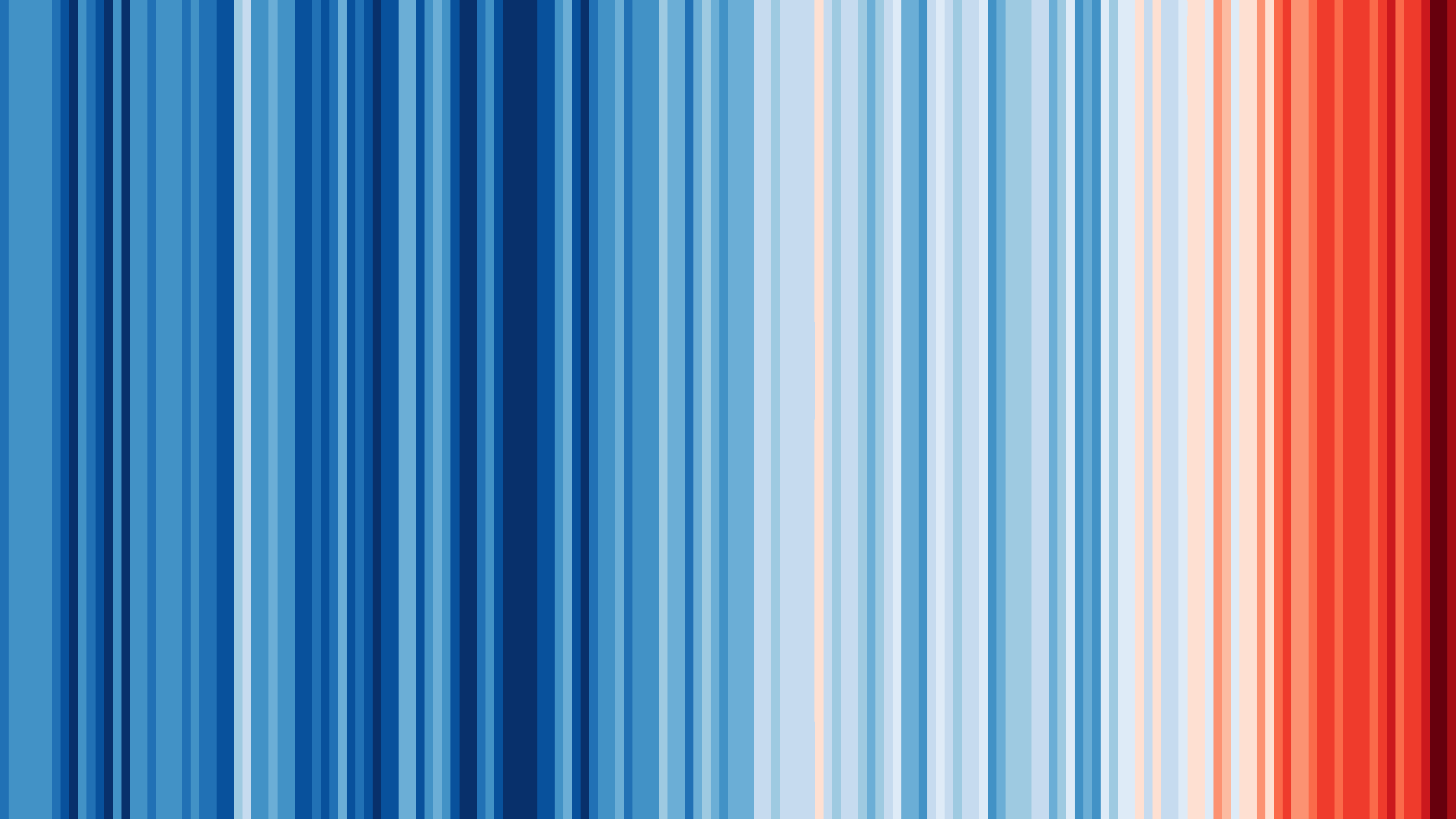 Annual Global Temperatures From 1850 To 2017